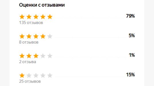 Рейтинг на Маркете: Яндекс перестанет учитывать только рекомендованные оценки