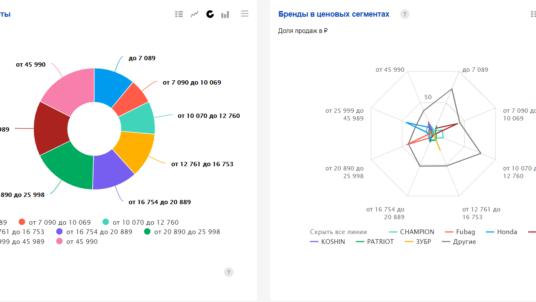 Новые категории, уточнение данных и другие нововведения Яндекс Маркет Аналитики